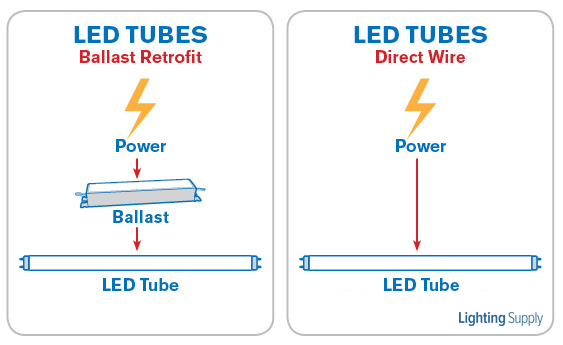 direct wire led tubes vs led tubes using ballasts